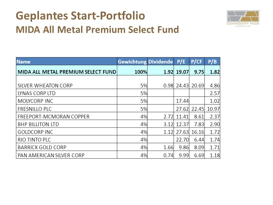 Geplantes Start-Portfolio MIDA All Metal Premium Select Fund NameGewichtungDividendeP/EP/CFP/B MIDA ALL METAL PREMIUM SELECT FUND100%1.9219.079.751.82