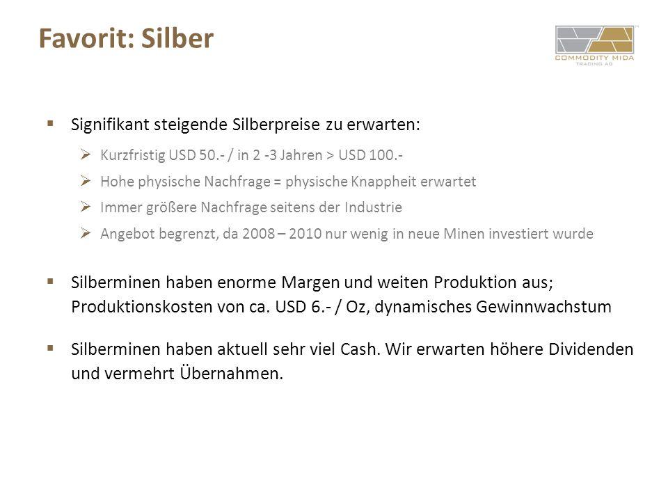 Favorit: Silber Signifikant steigende Silberpreise zu erwarten: Kurzfristig USD 50.- / in 2 -3 Jahren > USD 100.- Hohe physische Nachfrage = physische Knappheit erwartet Immer größere Nachfrage seitens der Industrie Angebot begrenzt, da 2008 – 2010 nur wenig in neue Minen investiert wurde Silberminen haben enorme Margen und weiten Produktion aus; Produktionskosten von ca.