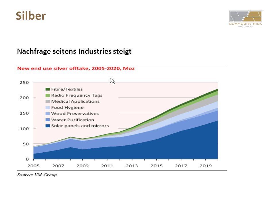 Portfolio-Zusammenstellung MIDA All Metal Premium Select Fund Taktische Allokation: Edelmetalle 30 – 56 % Industrie-Metalle 18 – 42 % Rare Metalle 12 – 28 % Innovations-Metalle 0 – 14 %