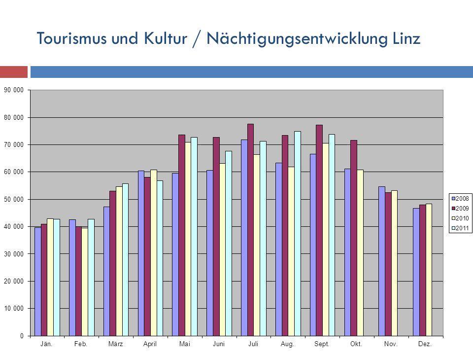 Tourismus und Kultur / Nächtigungsentwicklung Linz