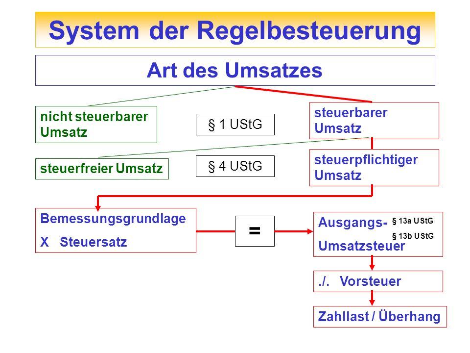 Gesetzänderung Änderungen des UStG zum 01.01.2011 Erweiterung der Reverse Charge Regel § 13b Abs.