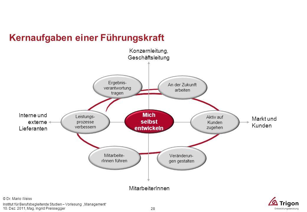 Kernaufgaben einer Führungskraft 28 Interne und externe Lieferanten Markt und Kunden MitarbeiterInnen Konzernleitung, Geschäftsleitung Veränderun- gen
