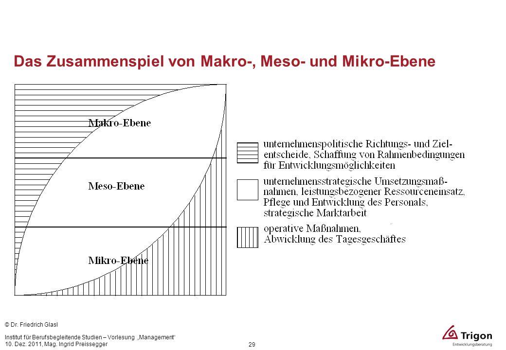 Das Zusammenspiel von Makro-, Meso- und Mikro-Ebene 29 © Dr. Friedrich Glasl Institut für Berufsbegleitende Studien – Vorlesung Management 10. Dez. 20