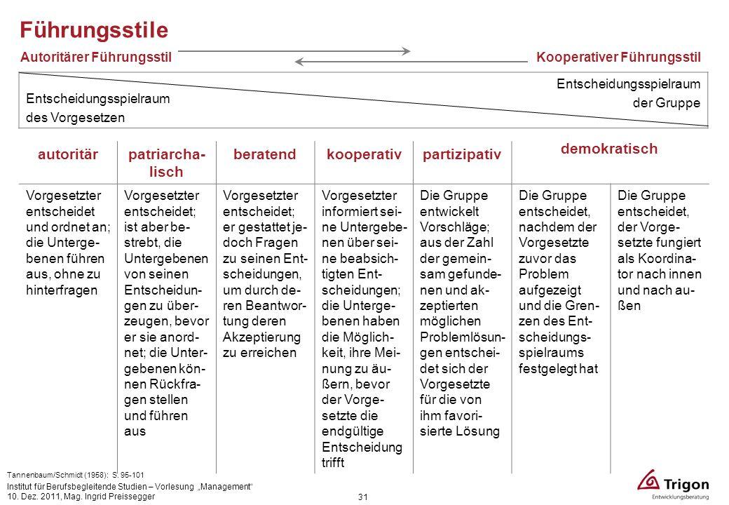 31 Entscheidungsspielraum des Vorgesetzen Entscheidungsspielraum der Gruppe Autoritärer FührungsstilKooperativer Führungsstil Tannenbaum/Schmidt (1958