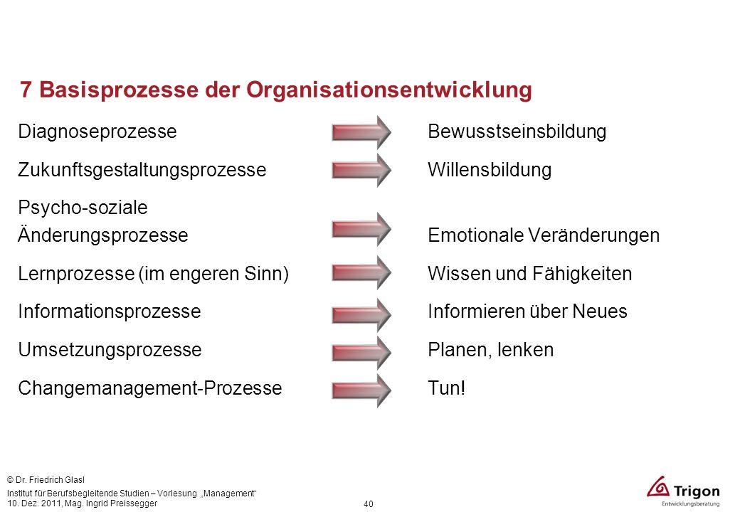 7 Basisprozesse der Organisationsentwicklung DiagnoseprozesseBewusstseinsbildung ZukunftsgestaltungsprozesseWillensbildung Psycho-soziale Änderungspro