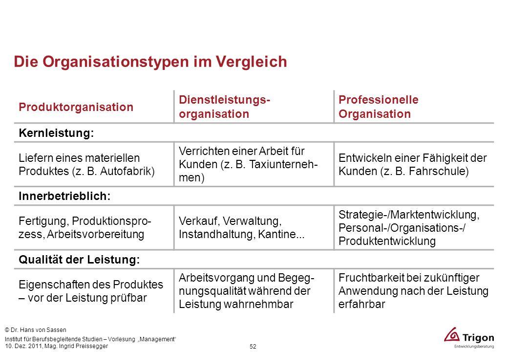 52 Die Organisationstypen im Vergleich © Dr. Hans von Sassen Produktorganisation Dienstleistungs- organisation Professionelle Organisation Kernleistun