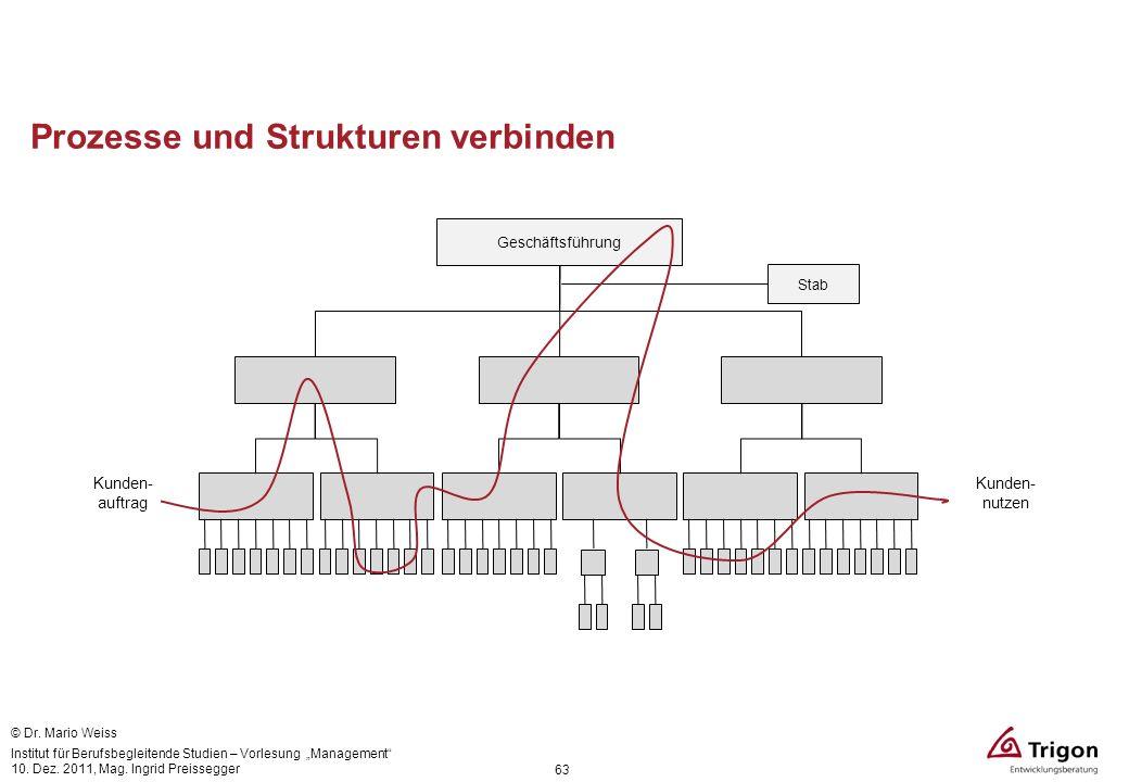 Prozesse und Strukturen verbinden Geschäftsführung Stab Kunden- auftrag Kunden- nutzen 63 © Dr. Mario Weiss Institut für Berufsbegleitende Studien – V