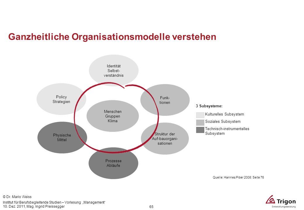 Ganzheitliche Organisationsmodelle verstehen 65 Menschen Gruppen Klima 3 Subsysteme: Kulturelles Subsystem Soziales Subsystem Technisch-instrumentelle