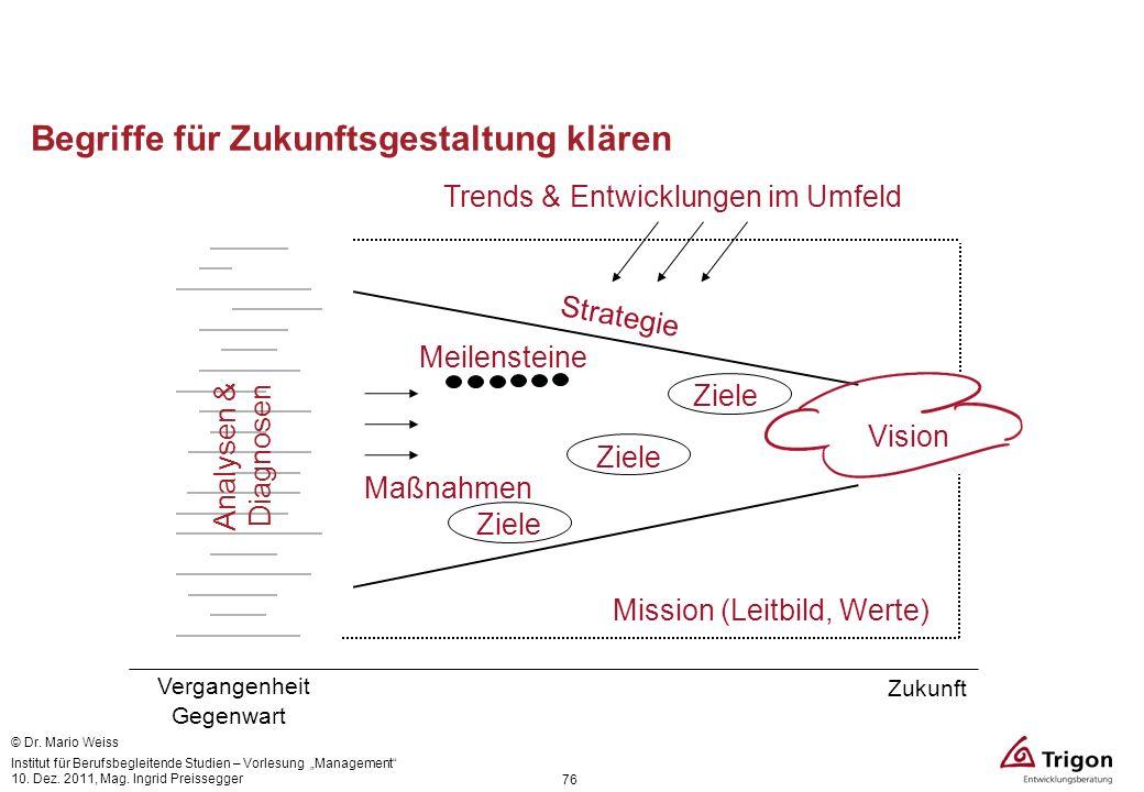 Begriffe für Zukunftsgestaltung klären Gegenwart Vergangenheit Zukunft Vision Maßnahmen Strategie Mission (Leitbild, Werte) Analysen & Diagnosen Meile