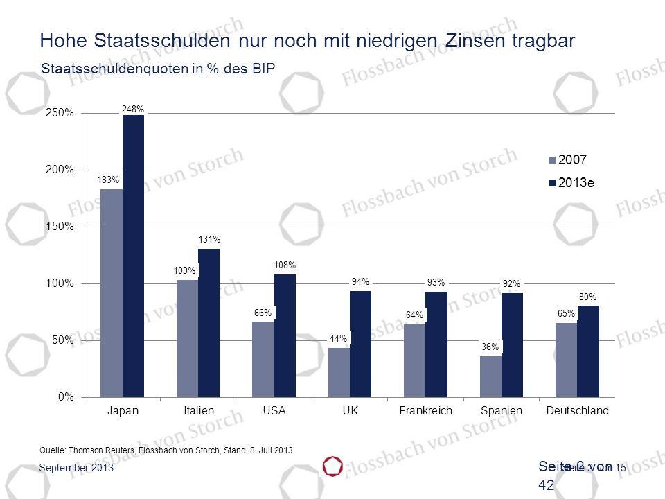 Seite 2 von 15 Hohe Staatsschulden nur noch mit niedrigen Zinsen tragbar Staatsschuldenquoten in % des BIP Quelle: Thomson Reuters, Flossbach von Stor