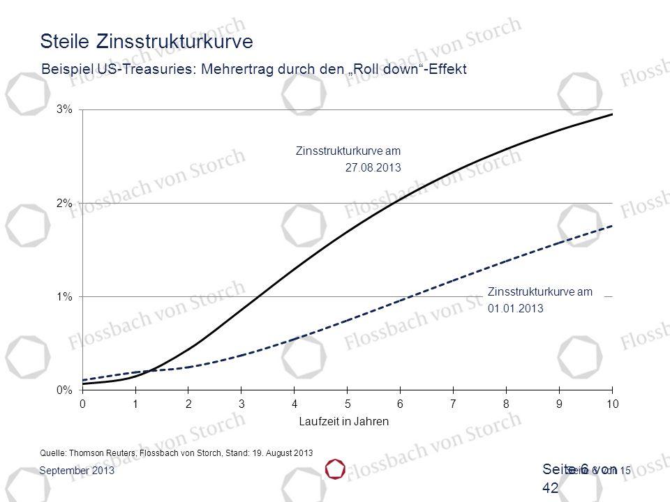 Seite 6 von 15 Steile Zinsstrukturkurve Beispiel US-Treasuries: Mehrertrag durch den Roll down-Effekt Quelle: Thomson Reuters, Flossbach von Storch, S