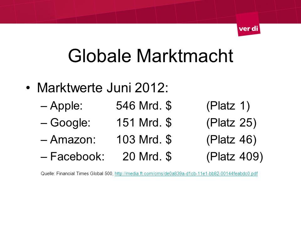 Globale Marktmacht Marktwerte Juni 2012: –Apple: 546 Mrd. $(Platz 1) –Google:151 Mrd. $ (Platz 25) –Amazon:103 Mrd. $ (Platz 46) –Facebook: 20 Mrd. $