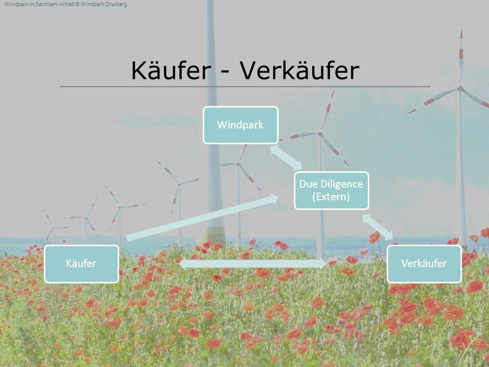 Windpark in Sachsen-Anhalt © Windpark Druiberg Käufer - Verkäufer WindparkKäuferVerkäufer Due Diligence (Extern)