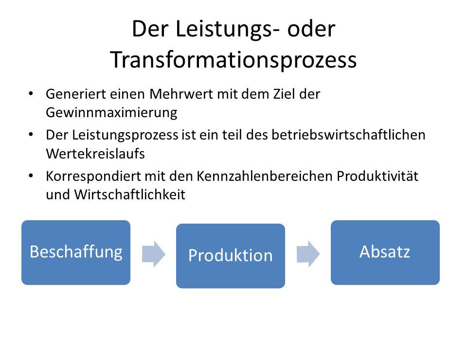 Der Leistungs- oder Transformationsprozess Beschaffung Produktion Absatz Generiert einen Mehrwert mit dem Ziel der Gewinnmaximierung Der Leistungsproz