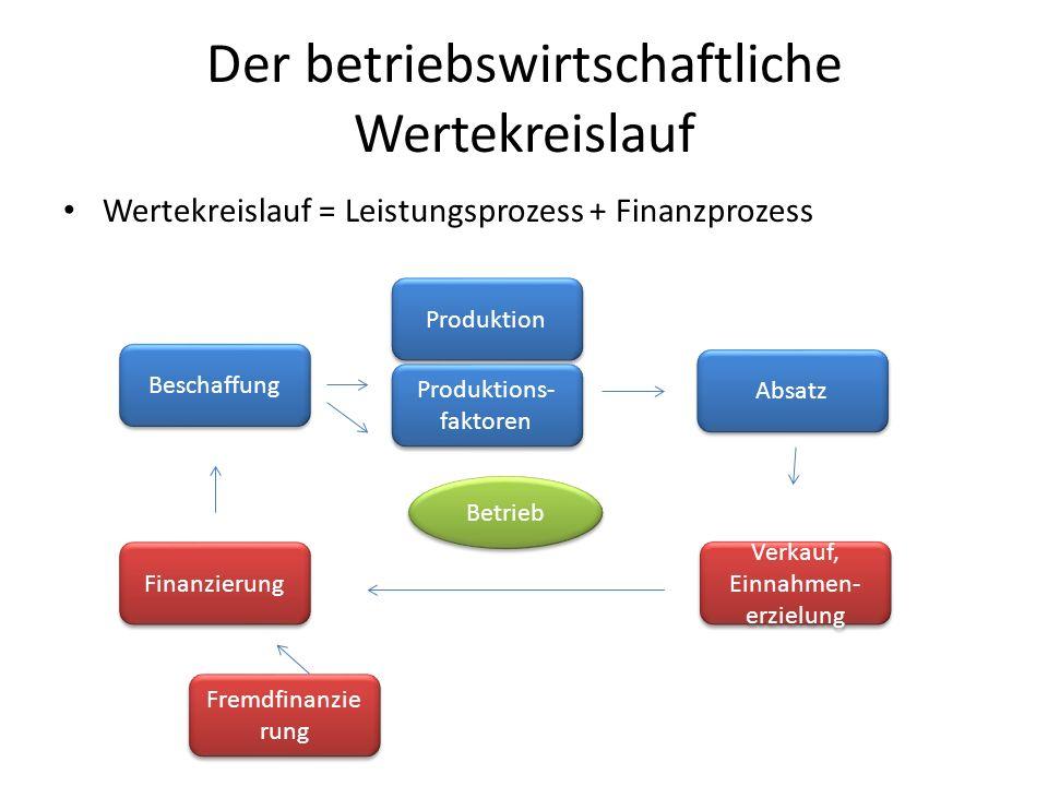 Der betriebswirtschaftliche Wertekreislauf Wertekreislauf = Leistungsprozess + Finanzprozess Beschaffung Betrieb Produktion Absatz Produktions- faktor