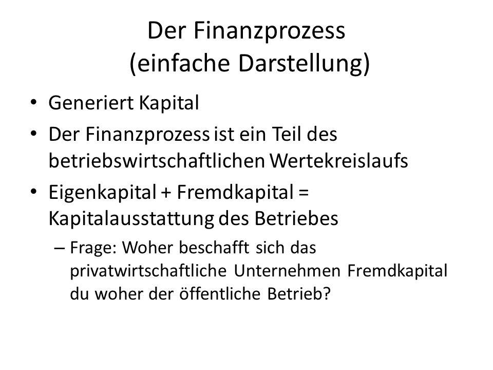 Der Finanzprozess (einfache Darstellung) Generiert Kapital Der Finanzprozess ist ein Teil des betriebswirtschaftlichen Wertekreislaufs Eigenkapital +