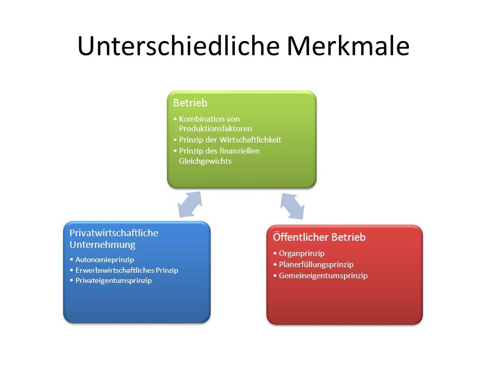 Unterschiedliche Merkmale Betrieb Kombination von Produktionsfaktoren Prinzip der Wirtschaftlichkeit Prinzip des finanziellen Gleichgewichts Öffentlic
