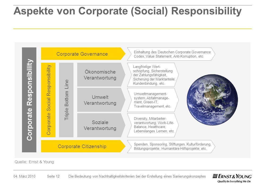 Seite 12 Aspekte von Corporate (Social) Responsibility Quelle: Ernst & Young Soziale Verantwortung Ökonomische Verantwortung Corporate Social Responsi