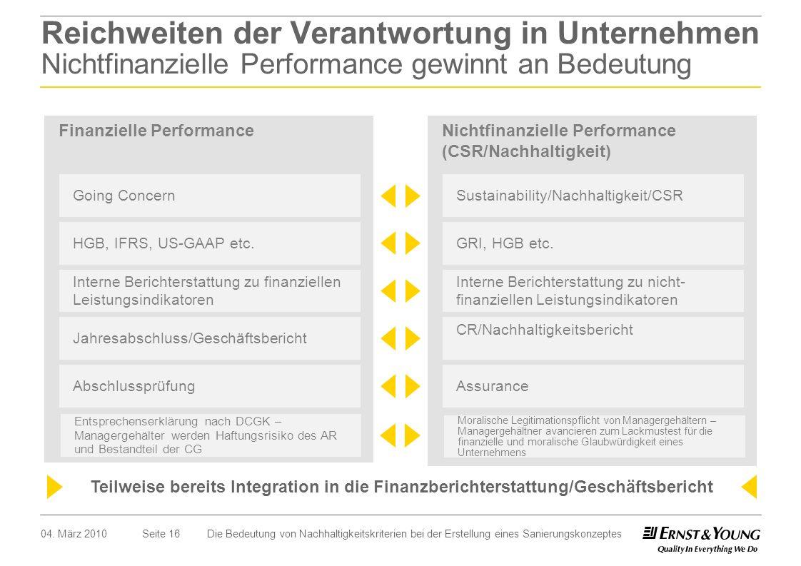 Seite 16 Reichweiten der Verantwortung in Unternehmen Nichtfinanzielle Performance gewinnt an Bedeutung Teilweise bereits Integration in die Finanzber