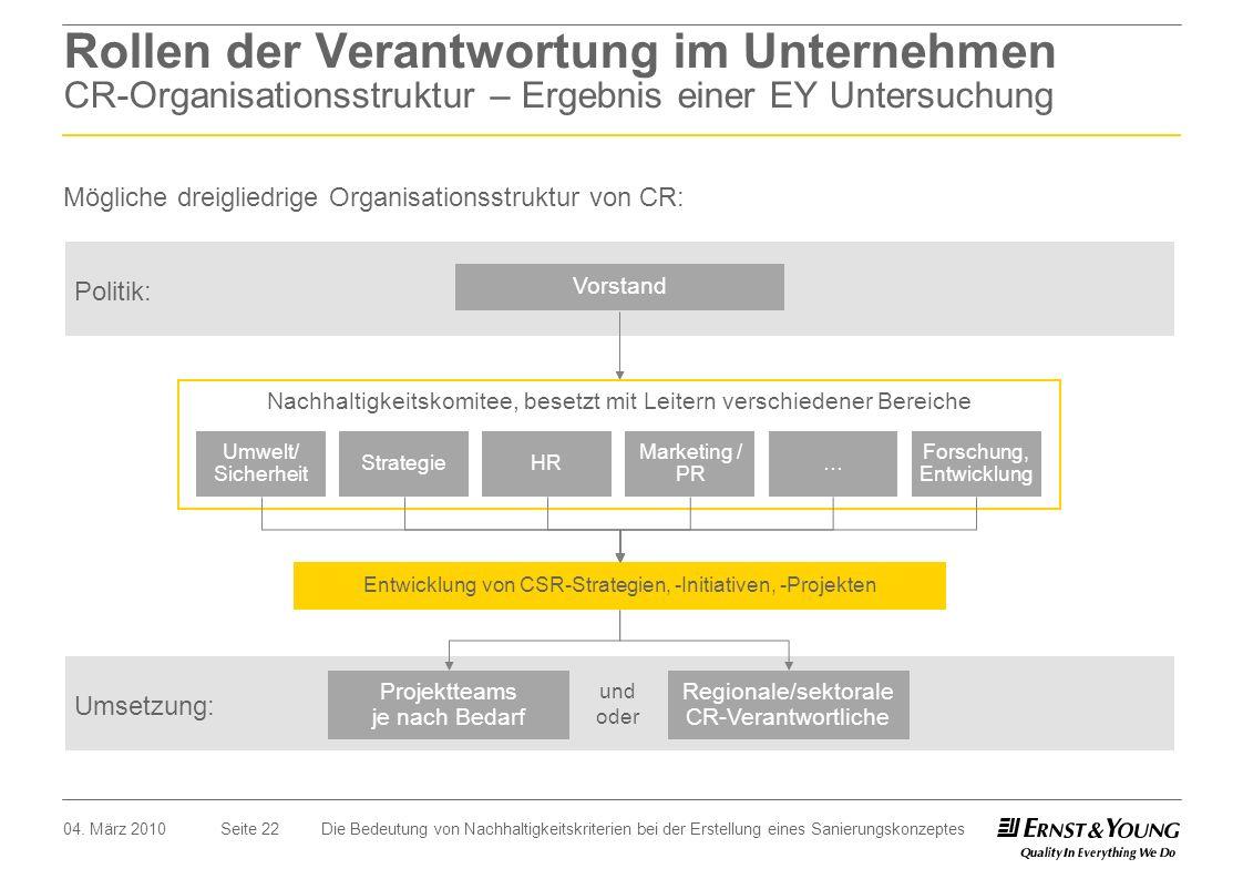 Seite 22 Rollen der Verantwortung im Unternehmen CR-Organisationsstruktur – Ergebnis einer EY Untersuchung Mögliche dreigliedrige Organisationsstruktu