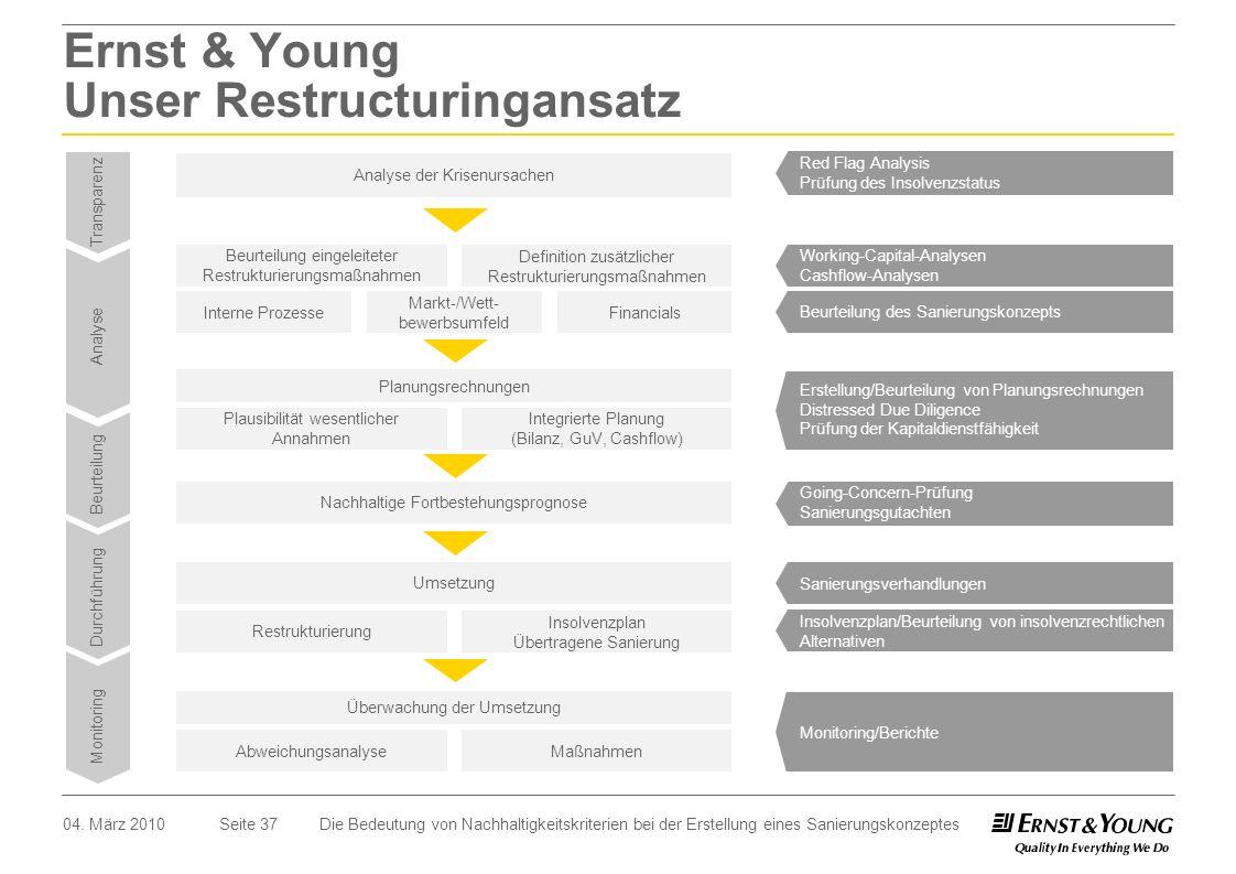 Seite 3704. März 2010 Ernst & Young Unser Restructuringansatz Analyse der Krisenursachen Red Flag Analysis Prüfung des Insolvenzstatus Transparenz Ana