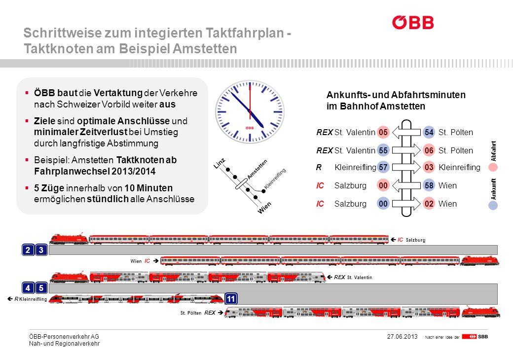 ÖBB-Personenverkehr AG 27.06.2013 16 Nah- und Regionalverkehr 23 45 11 Schrittweise zum integierten Taktfahrplan - Taktknoten am Beispiel Amstetten Na