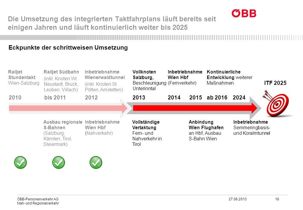ÖBB-Personenverkehr AG 27.06.2013 18 Nah- und Regionalverkehr Die Umsetzung des integrierten Taktfahrplans läuft bereits seit einigen Jahren und läuft