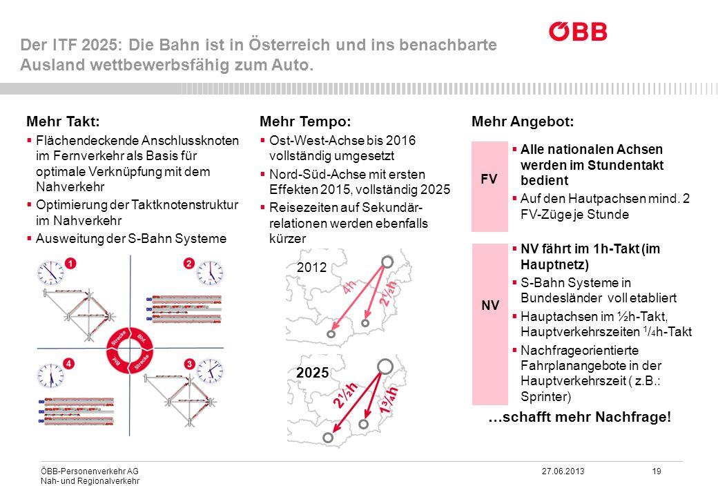 ÖBB-Personenverkehr AG 27.06.2013 19 Nah- und Regionalverkehr Mehr Takt: Flächendeckende Anschlussknoten im Fernverkehr als Basis für optimale Verknüp