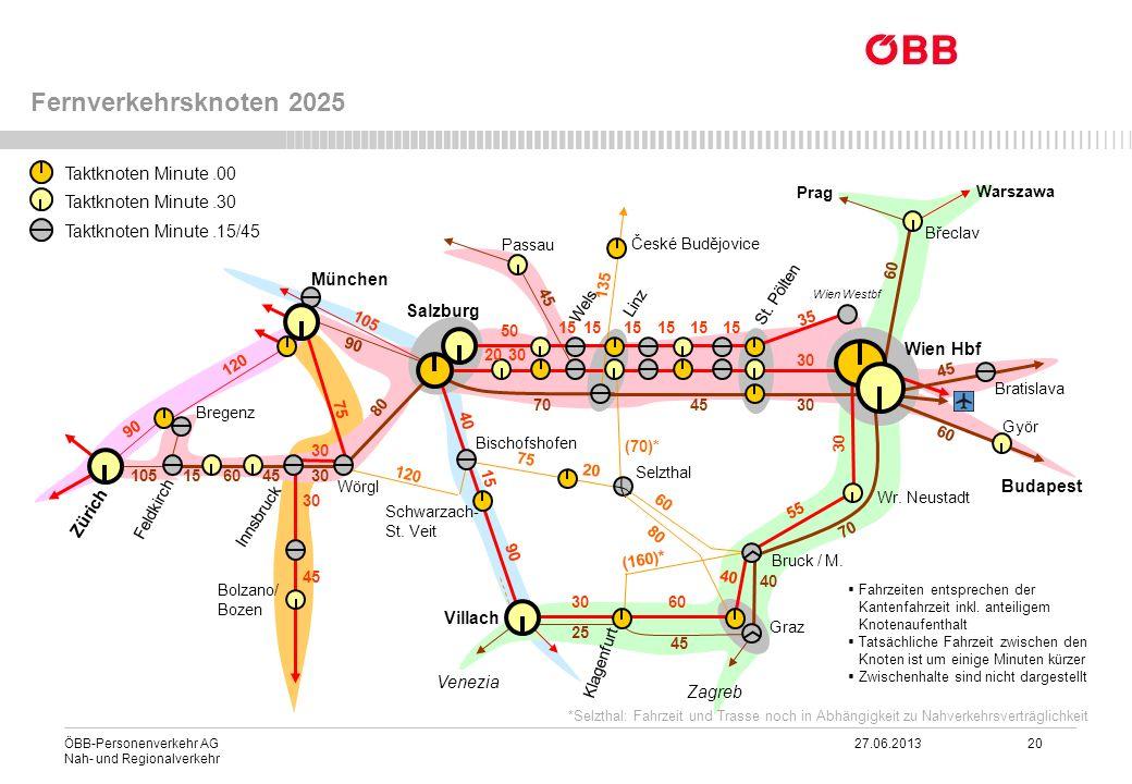 ÖBB-Personenverkehr AG 27.06.2013 20 Nah- und Regionalverkehr Fernverkehrsknoten 2025 15 3020 50 15 4570 80 30 456015105 90 120 75 90 30 45 60 105 30
