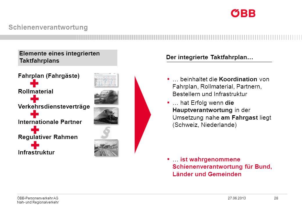 ÖBB-Personenverkehr AG 27.06.2013 28 Nah- und Regionalverkehr Schienenverantwortung Fahrplan (Fahrgäste) Rollmaterial Verkehrsdiensteverträge Internat