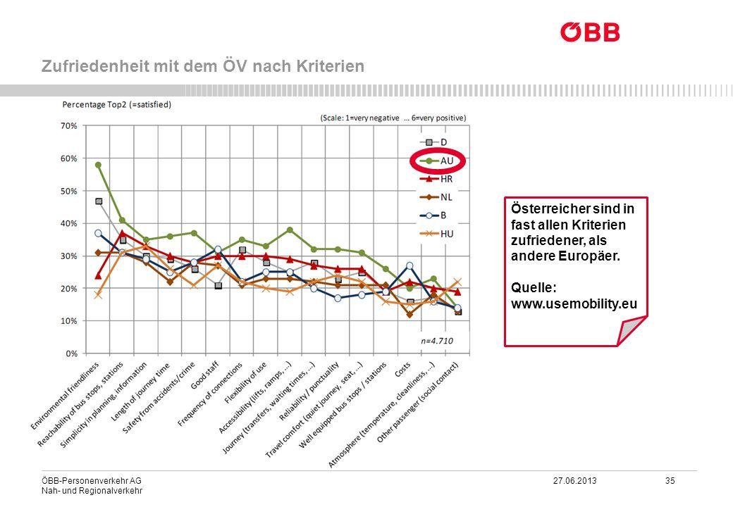 ÖBB-Personenverkehr AG 27.06.2013 35 Nah- und Regionalverkehr Zufriedenheit mit dem ÖV nach Kriterien Österreicher sind in fast allen Kriterien zufrie