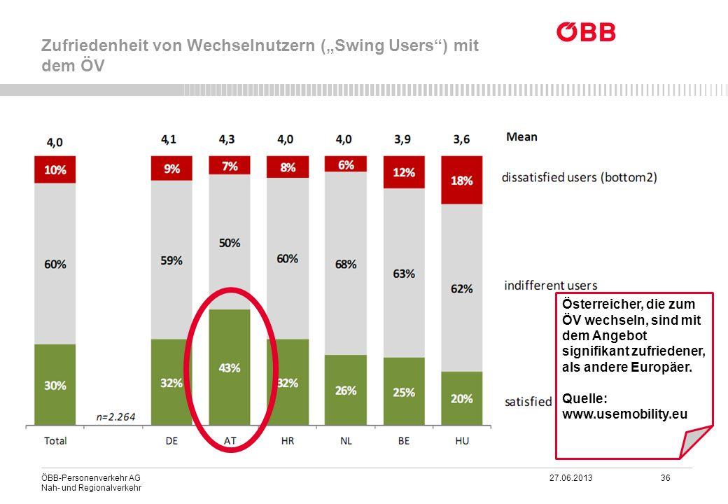 ÖBB-Personenverkehr AG 27.06.2013 36 Nah- und Regionalverkehr Zufriedenheit von Wechselnutzern (Swing Users) mit dem ÖV Österreicher, die zum ÖV wechs