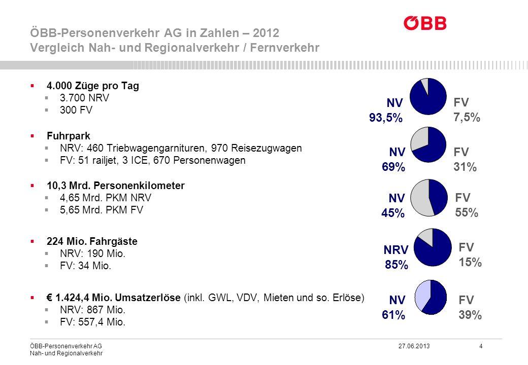 ÖBB-Personenverkehr AG 27.06.2013 4 Nah- und Regionalverkehr ÖBB-Personenverkehr AG in Zahlen – 2012 Vergleich Nah- und Regionalverkehr / Fernverkehr