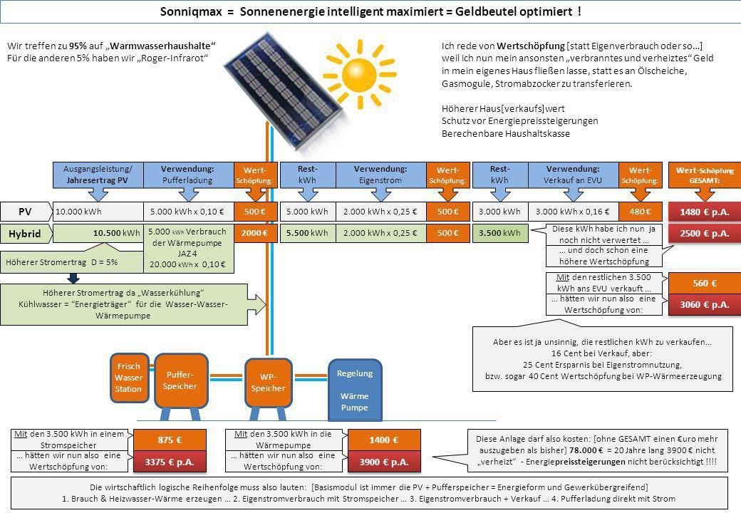 WP- Speicher Kompakt Station Regelung Wärme Pumpe Höherer Stromertrag [10%?] reparco ren-on 10.000 kWh Höherer Stromertrag da Wasserkühlung Kühlwasser = Energieträger für die Wasser-Wasser- Wärmepumpe 11.000 kWh Ausgangsleistung/ Jahresertrag Verwendung: Pufferladung Wert- Schöpfung: 5.000 kWh x 0,10 500 5.000 kWh Verbrauch der Wärmepumpe x JAZ 3 = 15.000 kWh x 0,10 1500 Rest- kWh 5.000 kWh 6.000 kWh 2.000 kWh x 0,25 500 Verwendung: Eigenstrom Wert- Schöpfung: 2.000 kWh x 0,25 500 Rest- kWh 3.000 kWh 4.000 kWh Verwendung: Verkauf an EVU Wert- Schöpfung: 3.000 kWh x 0,19 570 Puffer- Speicher Wert- Schöpfung GESAMT: 1570 2000 Diese kWh habe ich nun ja noch nicht verwertet … … und doch schon eine höhere Wertschöpfung Mit den 4.000 kWh ans EVU verkauft … 760 … hätten wir nun also eine Wertschöpfung von: 2760 Aber es ist ja unsinnig, mehr kWh zu produzieren, nur um diese dann mit Verlust zu verkaufen : 19 Cent bei Verkauf, aber: 25 Cent Ersparnis bei Eigenstromnutzung, bzw.