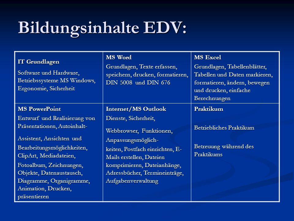 Bildungsinhalte EDV: IT Grundlagen Software und Hardware, Betriebssysteme MS Windows, Ergonomie, Sicherheit MS Word Grundlagen, Texte erfassen, speich