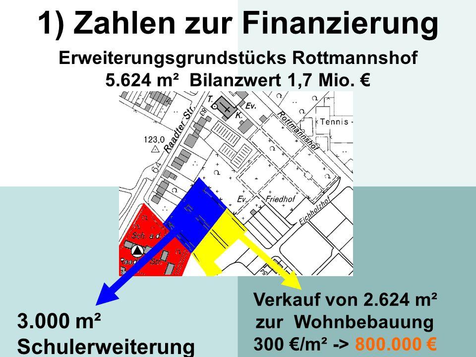 1) Zahlen zur Finanzierung Erweiterungsgrundstücks Rottmannshof 5.624 m² Bilanzwert 1,7 Mio. 3.000 m² Schulerweiterung Verkauf von 2.624 m² zur Wohnbe