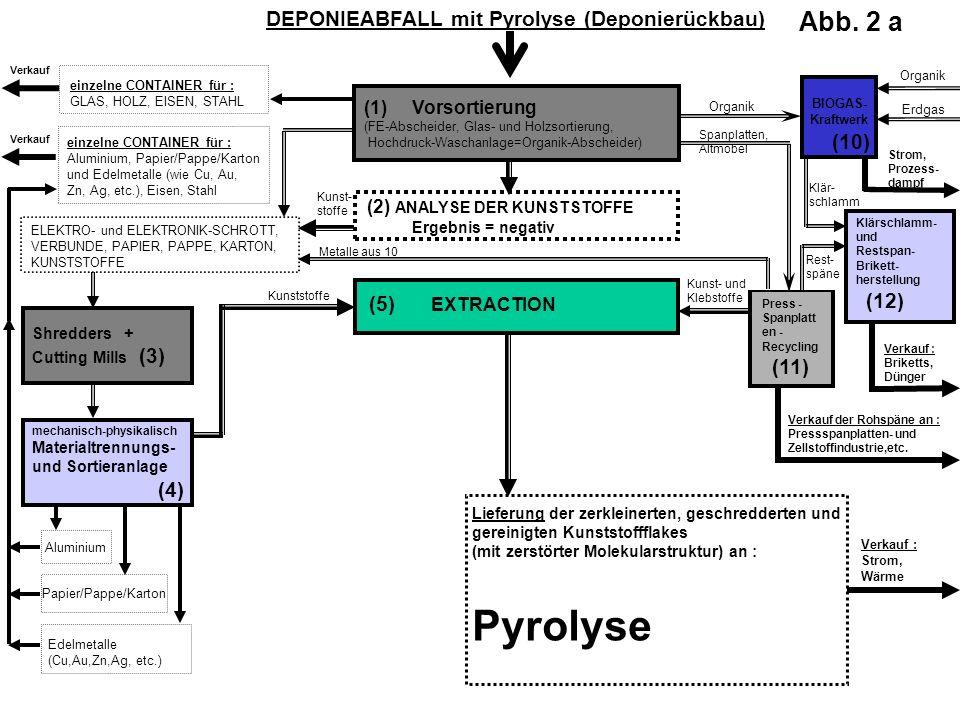 (1) Vorsortierung (FE-Abscheider, Glas- und Holzsortierung, Hochdruck-Waschanlage=Organik-Abscheider) BIOGAS- Kraftwerk Aluminium Papier/Pappe/Karton