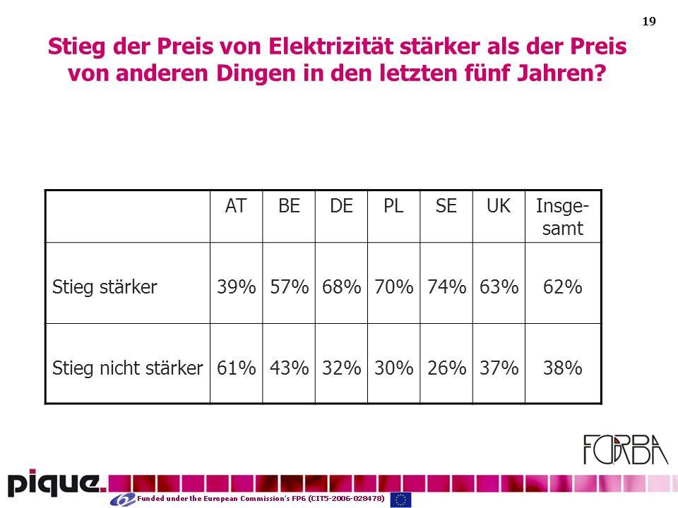 19 Stieg der Preis von Elektrizität stärker als der Preis von anderen Dingen in den letzten fünf Jahren.