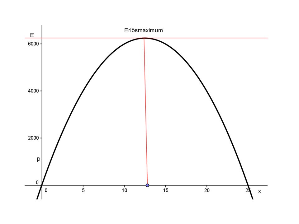 Gewinnfunktion y = ax³+bx²+cx+d a = -2 b = 20 c = 200 d = -800 G(x) = -2x³ + 20x² + 200x – 800 Einsetzen STAT/1:Edit/Tabelle eingeben in L1, L2/STAT/nach rechts mit dem Cursor-CALC/6:CubicReg/ENTER/L1, L2 eingeben/ENTER/y=Gewinnfunktion x ME4567891011121314 G GE19245068889410561162120011581024786432 Statistik: