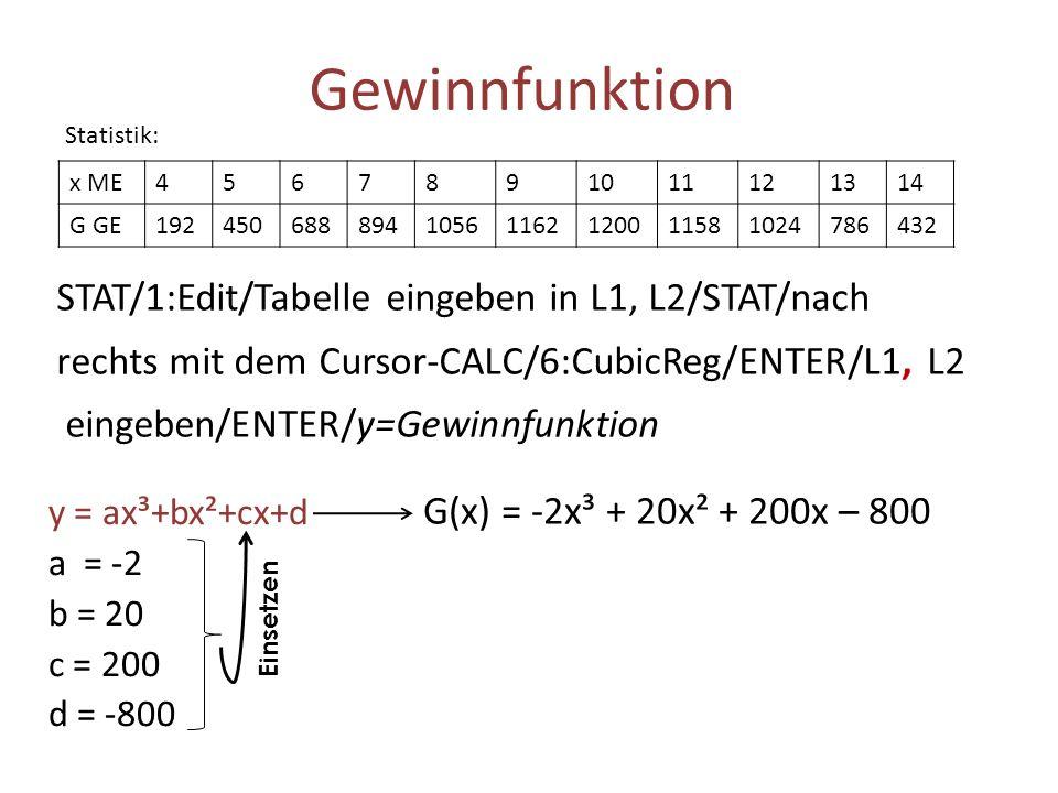 Gewinnfunktion y = ax³+bx²+cx+d a = -2 b = 20 c = 200 d = -800 G(x) = -2x³ + 20x² + 200x – 800 Einsetzen STAT/1:Edit/Tabelle eingeben in L1, L2/STAT/n