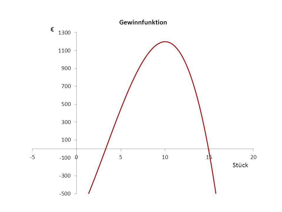 Gewinnzone In y 1 und y 2 eingeben/Graf/2 nd Calc/intersect/3xEnter/ noch einmal 2 nd Calc/intersect/mit dem cursor dem anderen Punkt nähern/3xEnter y 1 = -2x³ + 20x² + 200x – 800 y 2 = 0 Die Gewinnzone ergibt: 3,3<x<14,9 Man kann mit Gewinn rechnen ab dem Verkauf von 3 Stück bis ungefähr 14 Stück.