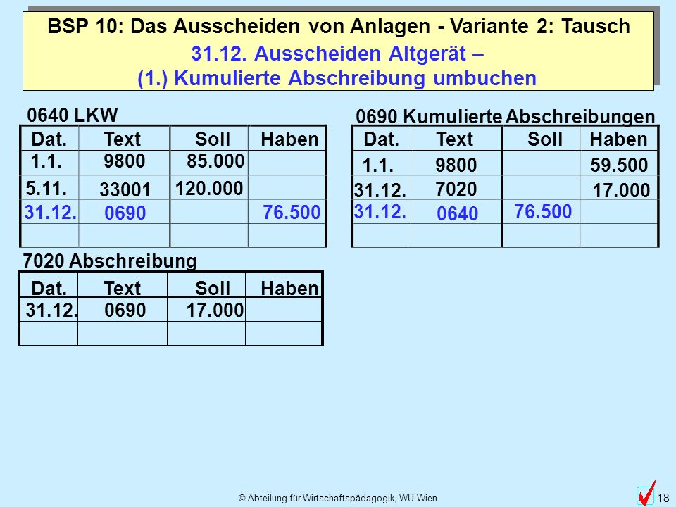 © Abteilung für Wirtschaftspädagogik, WU-Wien 18 31.12. Ausscheiden Altgerät – (1.) Kumulierte Abschreibung umbuchen BSP 10: Das Ausscheiden von Anlag