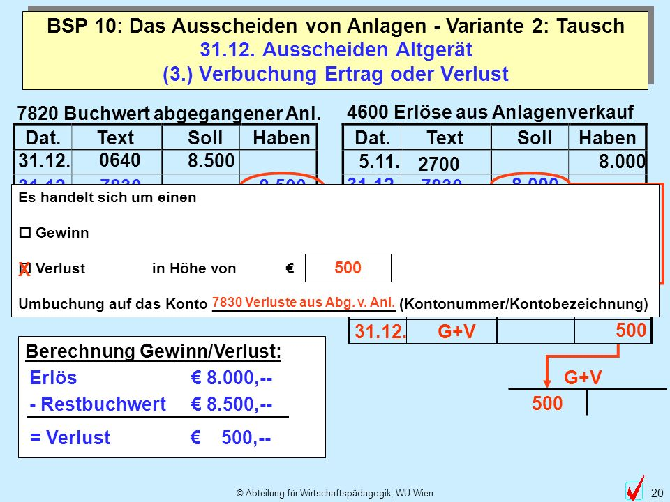 © Abteilung für Wirtschaftspädagogik, WU-Wien 20 2700 Dat.TextSollHabenDat.TextSollHaben Dat.TextSollHaben 7820 Buchwert abgegangener Anl. 4600 Erlöse