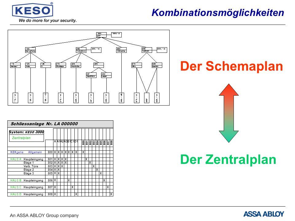 KEKgenie Allgemein 800 X Schliessanlage Nr.