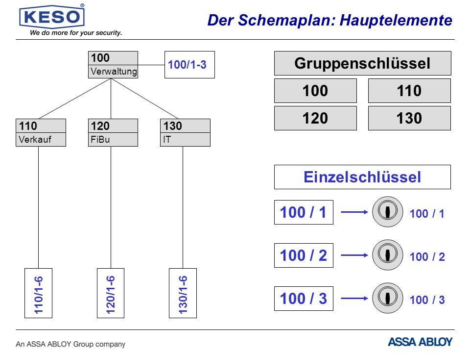 Schlüsselbezeichnung: SWISS PATENT 100A3 Kombinationsmöglichkeiten
