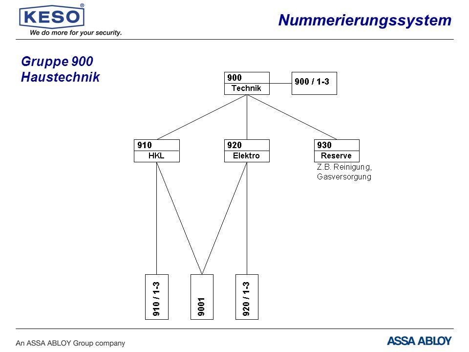 Gruppe 900 Haustechnik Nummerierungssystem