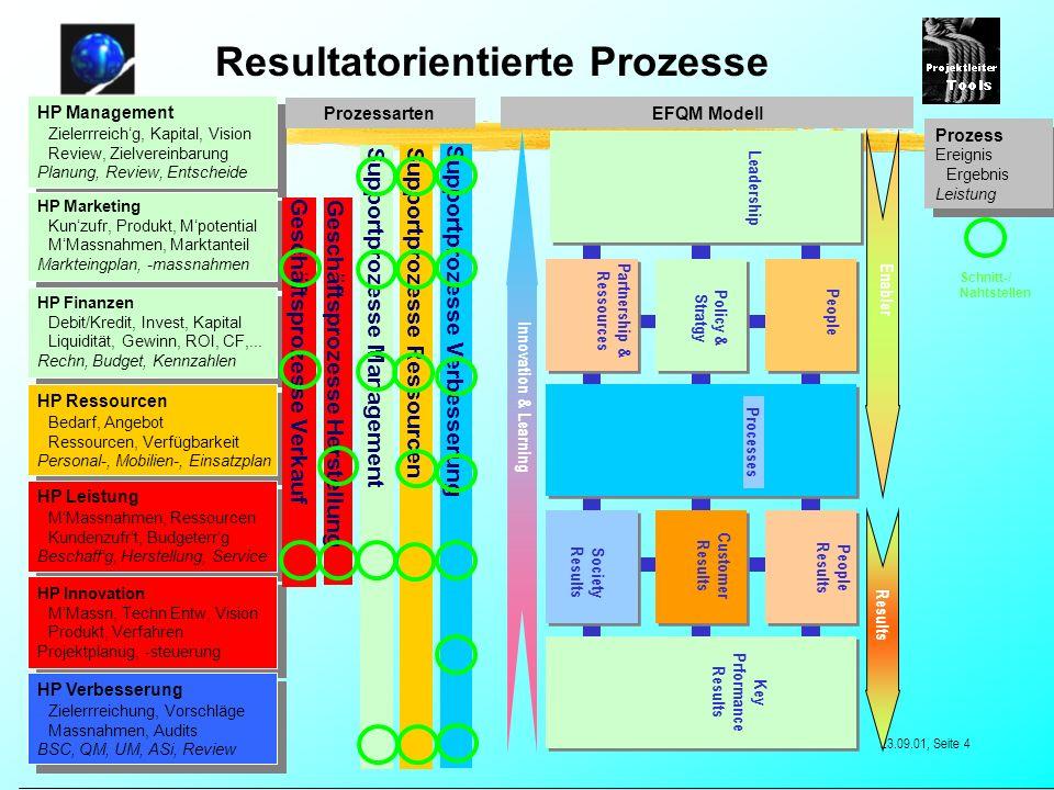 True Projekte © 2000-2005 by True Projekte, Malters 23.09.01, Seite 4 HP Management Zielerrreichg, Kapital, Vision Review, Zielvereinbarung Planung, R