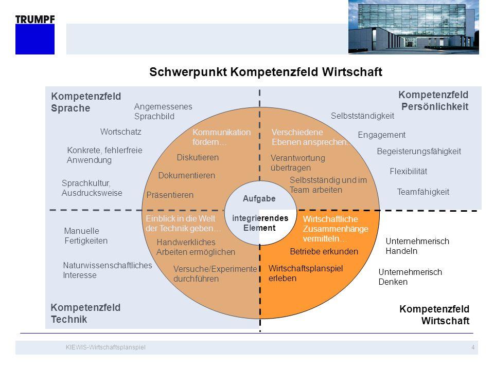 KIEWIS-Wirtschaftsplanspiel5 Vermittlung der Wirtschaftskompetenz durch aktives Tun und Erleben Didaktisches Konzept wie bei KIEWIS: Kurze, gezielte Impulse bilden den Korridor, in dem sich die Kinder frei und kreativ bewegen können.
