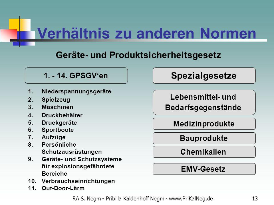 RA S. Negm - Pribilla Kaldenhoff Negm - www.PriKalNeg.de13 Verhältnis zu anderen Normen Geräte- und Produktsicherheitsgesetz Spezialgesetze Lebensmitt