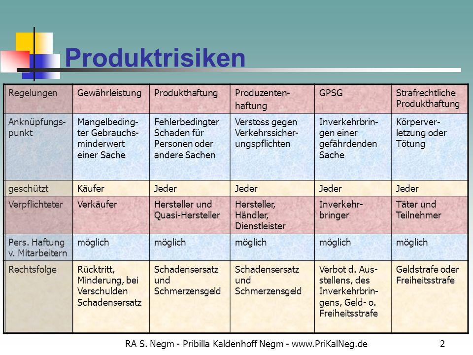 RA S. Negm - Pribilla Kaldenhoff Negm - www.PriKalNeg.de2 Produktrisiken RegelungenGewährleistungProdukthaftungProduzenten- haftung GPSGStrafrechtlich